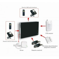 Smart Home Security Wireless SMS GSM Aalrm Systems Support Iphone android Phone